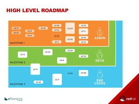 Transforming To Openstack A Sle Roadmap To Devops Devops Roadmap Template