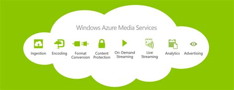 why use azure for home automation techjaws technology