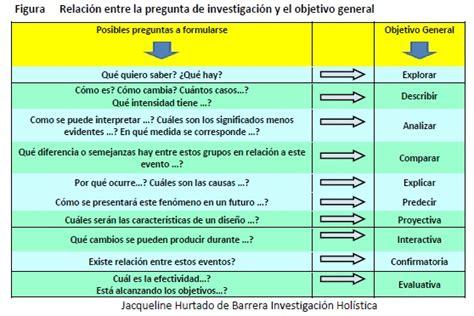 preguntas de investigacion verbos 191 c 243 mo formular los objetivos de la investigaci 243 n