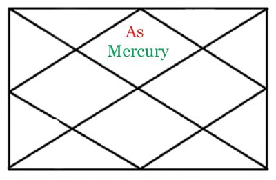 mercury in 1st house mercury results in first house of horoscope