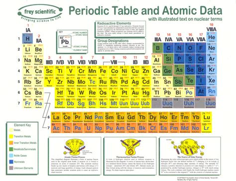 16 Periodic Table by Physical Chap 16 Elements Periodic Table