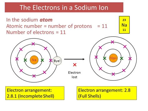 Protons And Electrons In Ions by C3 Atoms Elements And Compounds Ppt