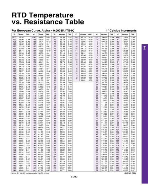 resistor tolerance vs temperature image gallery rtd chart