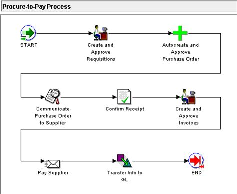 Oracle Procure To Pay Process Flow Diagram oracle apps procure to pay process oracle apps