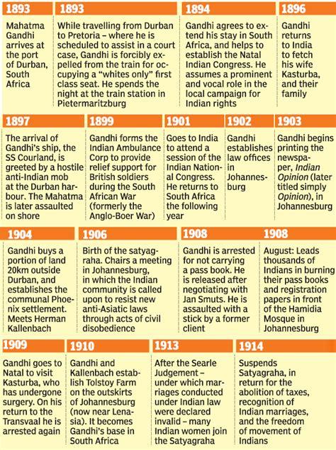 mahatma gandhi biography timeline where mahatma gandhi s satyagraha movement was born