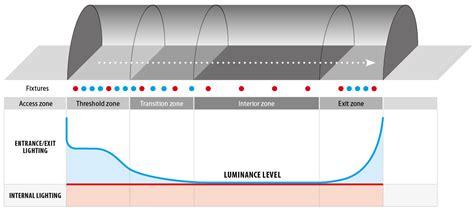 required lighting levels osha upravljanje rasvjetom detas dleds detas led