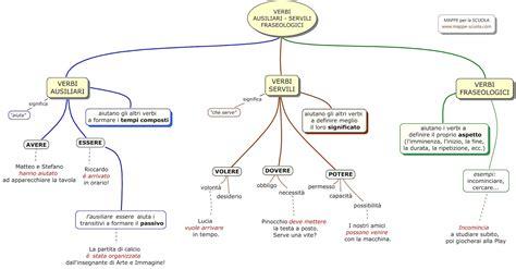 test sui verbi latini morfologia felici di studiare