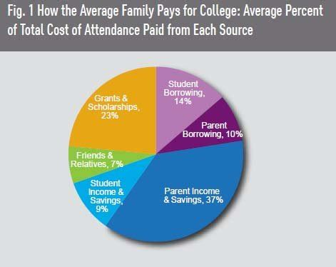 How To Pay For Mba School by How Americans Pay For College The New York Times