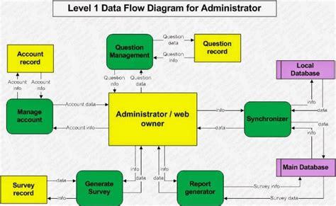 dataflow website explain data flow diagram level 0 image collections how