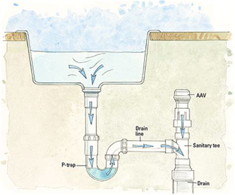 Venting Kitchen Sink Venting For Sink And Washing Machine Doityourself Community Forums