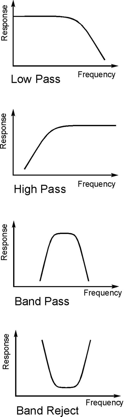 high pass filter basics rf filter basics tutorial radio electronics