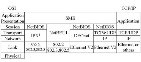 my ip port netbios ports list mask my ip address free