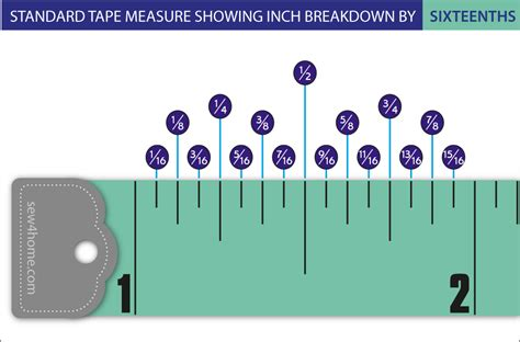 an showing how many inches to keep between your new dryer an deciphering the marks on a measuring sew4home