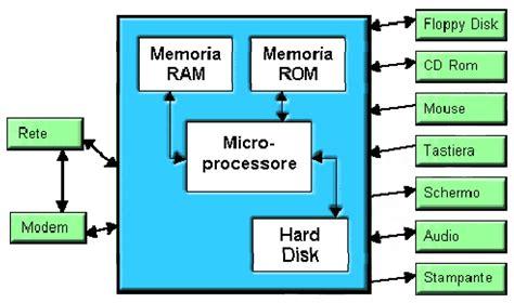 componenti interni computer componenti di base di un personal computer arci crema nuova