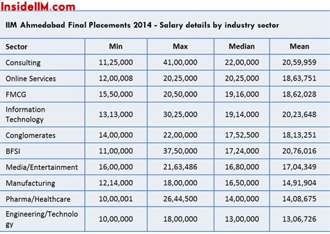 Salary After Mba In Finance From Iim by Iim Ahmedabad Placements Class Of 2014 Iprs