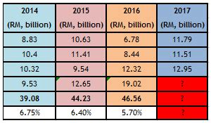 how much dividend given for 2015 epf invest made easy for malaysian only epf dividend rate