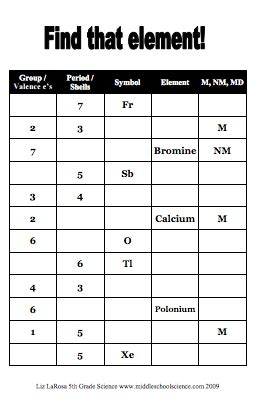 periodic patterns worksheet answers patterns of the periodic table finding shells and valence