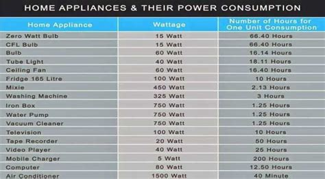 home appliances power consumption table power consumption of home appliances wattage of appliances