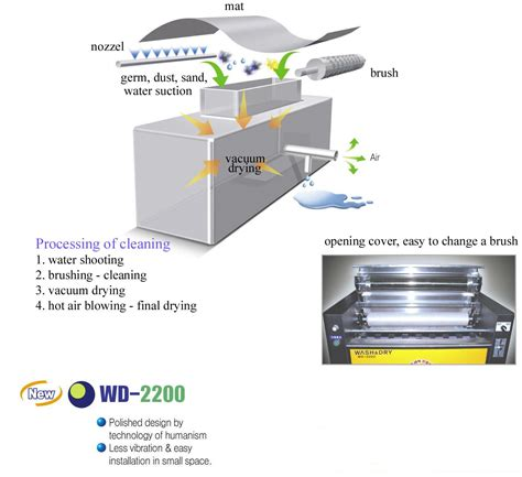 How To Wash Mat In Washing Machine by Mat Vacuum Wash Vacuum Dryer Wd 2200 From Baishan