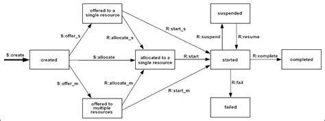 workflow design pattern workflow patterns patterns resource