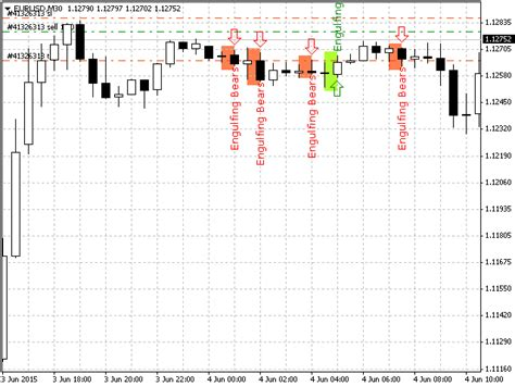 candlestick pattern scanner mt4 buy the fox candlestick scanner technical indicator for