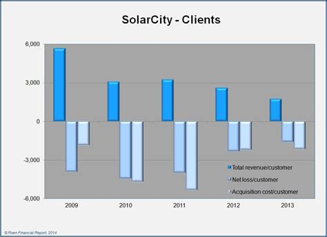 solarcity cost solarcity overpriced or opportunity solarcity corp nasdaq scty seeking alpha