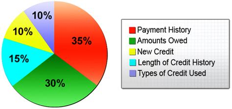 what credit score should i have to buy a house 800 credit score club how did you do it savings sell investment personal