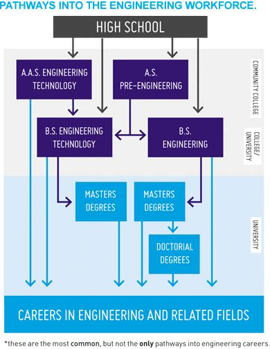 Career Paths For An Engineer With Mba by Pathways To Careers In Mechanical Engineering
