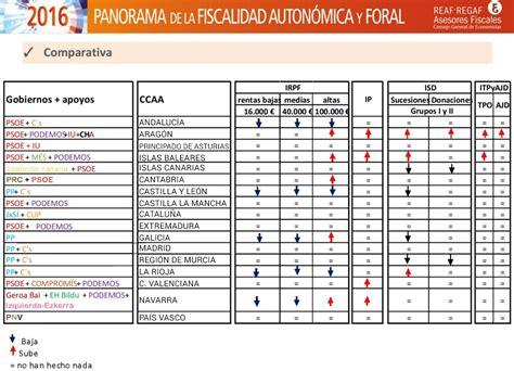 tarifa impuesto sucesiones madrid 2016 impuesto donaciones y sucesiones en catalunya 2016