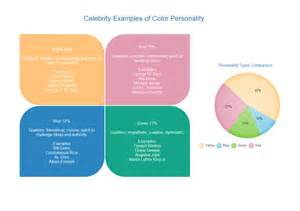 color personality chart better communication better based on color