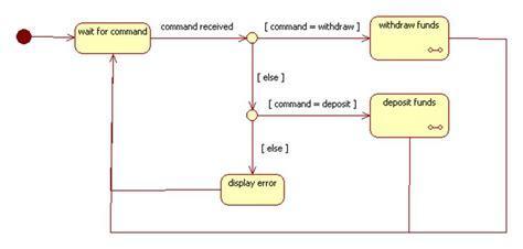 statechart diagram composite states