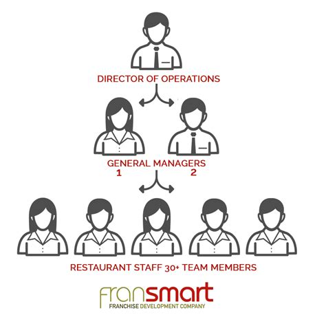 Kitchen Manager Bonus Structure Franchise Organizational Chart Fransmart