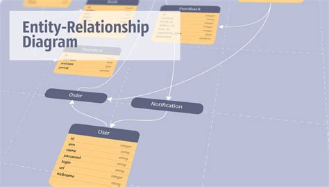 process relationship diagram business process diagrams business process modeling with
