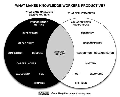 leader vs manager venn diagram how to really improve employee engagement motivation and