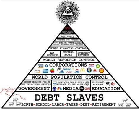 illuminati pyramid structure illuminatis elites organisation bloodlines