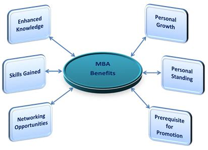 Ws Mba Careers i had b from du now i want to do mba in