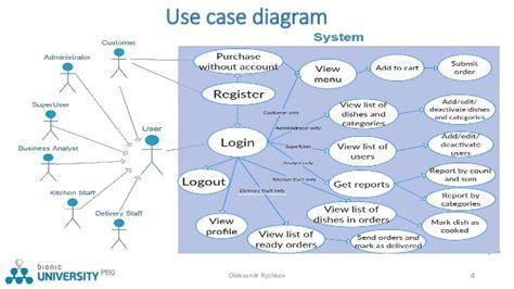 restaurant use diagram e restaurant