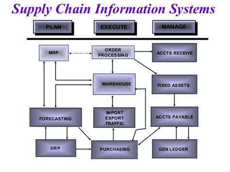 supply chain management dissertation master thesis themen supply chain management paper