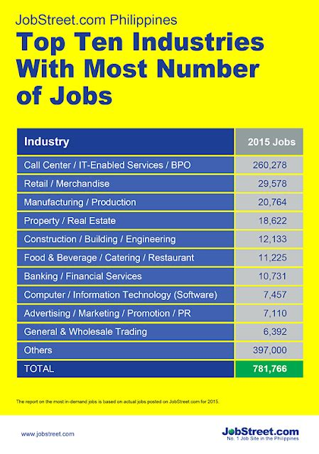 Top Mba Salaries 2016 by Top 10 Highest Paying In The Philippines 2016