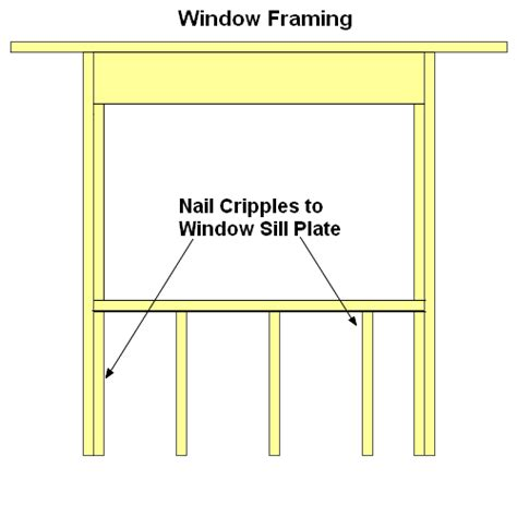 framing a window conventional window framing tips