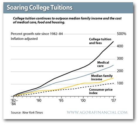does tuition and fees include room and board cost of a college education