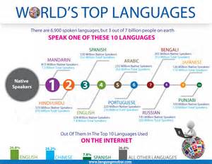 10 countries where is spoken infographic on world top 10 languages out of 6 900