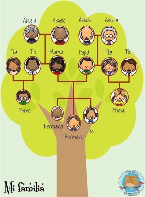 mi arbol genealogico para rellenar orientación andújar