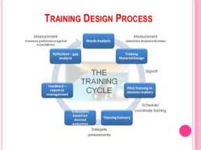 chapter 1 employee training and development