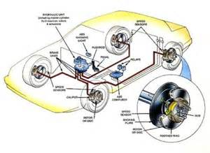 Abs Brake System How It Works Los Frenos Los Ralentizadores Y Sistemas Electr 211 Nicos De