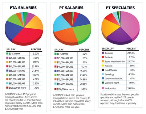 Salary For Physical Therapy Aide by Physical Therapy Salary Physical Therapy Salary Advice