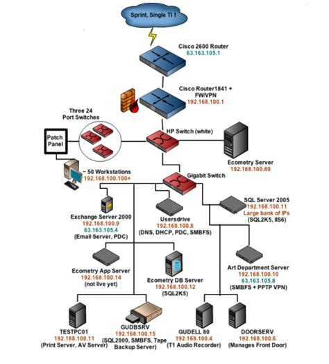 network flow chart image gallery network flow chart