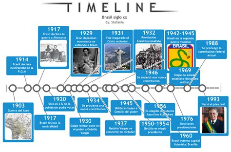 siglo 20 los sucesos mas destacados e importantes portafolio linea del tiempo de los sucesos mas