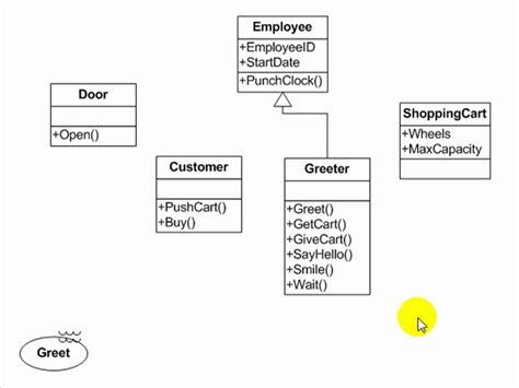 how to use layout managers in java dummies uml tutorial use case activity class and sequence