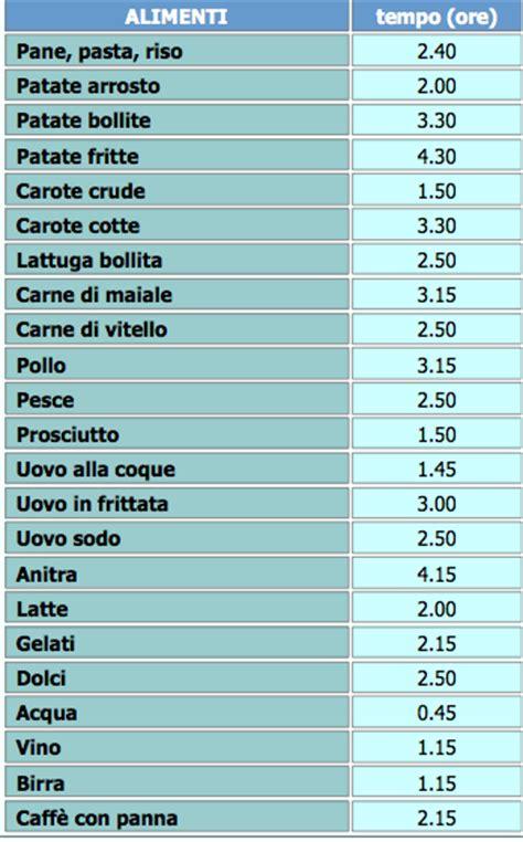 tabella calorica degli alimenti digeribilit 224 degli alimenti sportinforma pagine